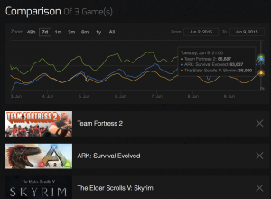 how many people are playing ark - compare