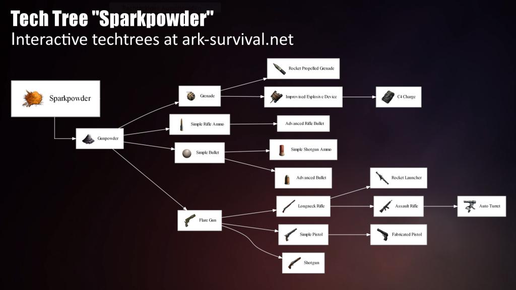 sparkpowder