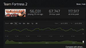 how many people are playing ark - tf stats