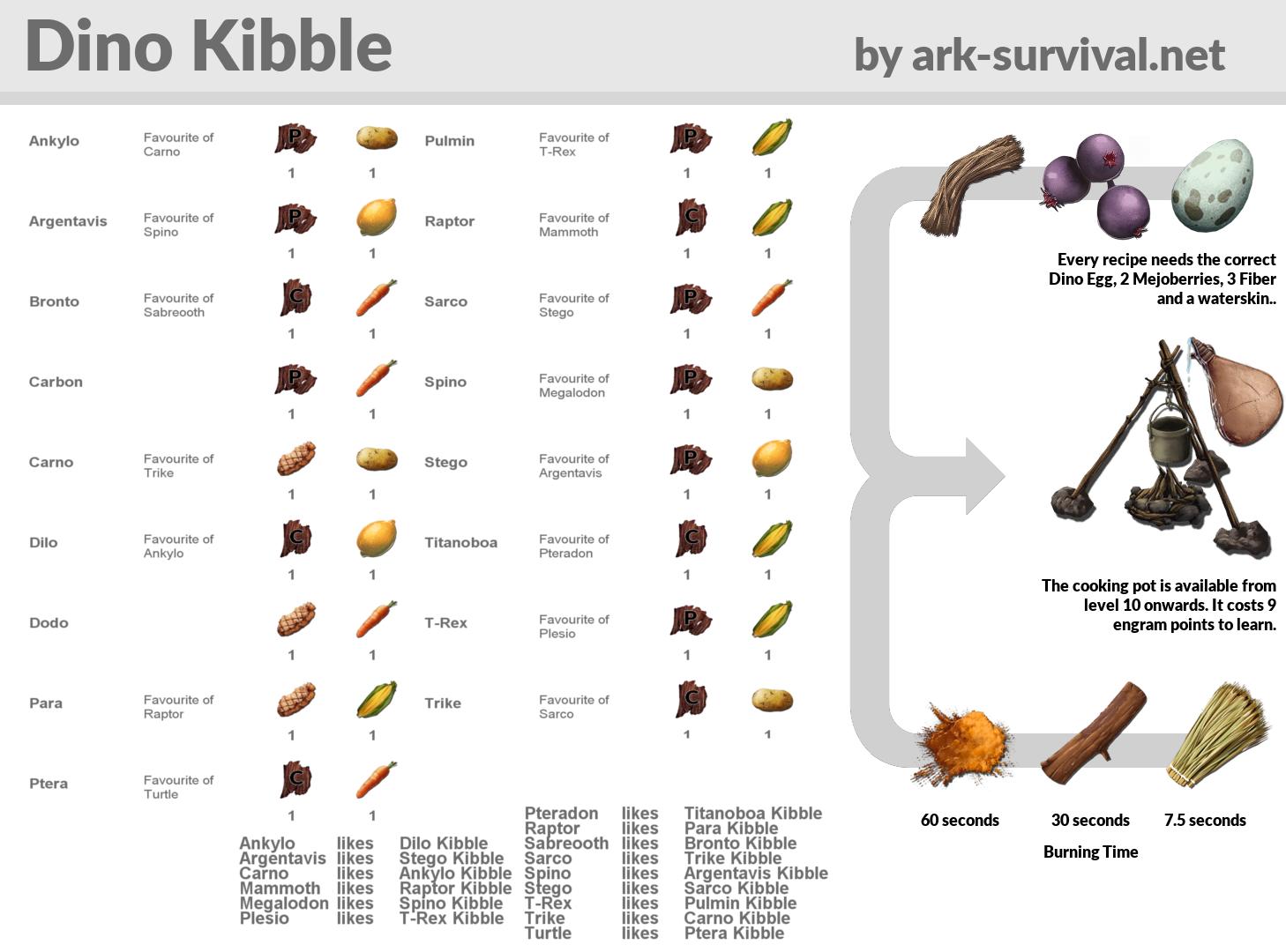 Ark Dodo Kibble Herstellen