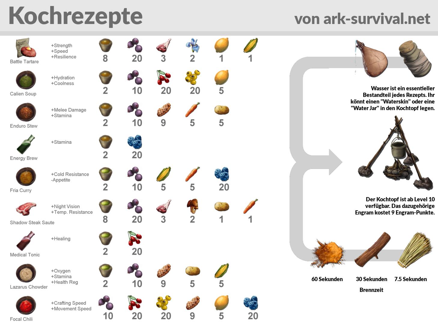 kochrezepte spickzettel ark survival evolved. Black Bedroom Furniture Sets. Home Design Ideas